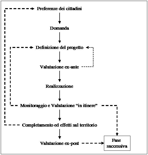 Investimenti pubblici: ciclo del progetto - Fonte: Bagarani, Bonetti, 2005, p. 95
