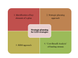 Planning LED strategies 10 Jan 2015