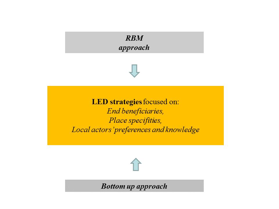 RBM approach 10 Jan 2015
