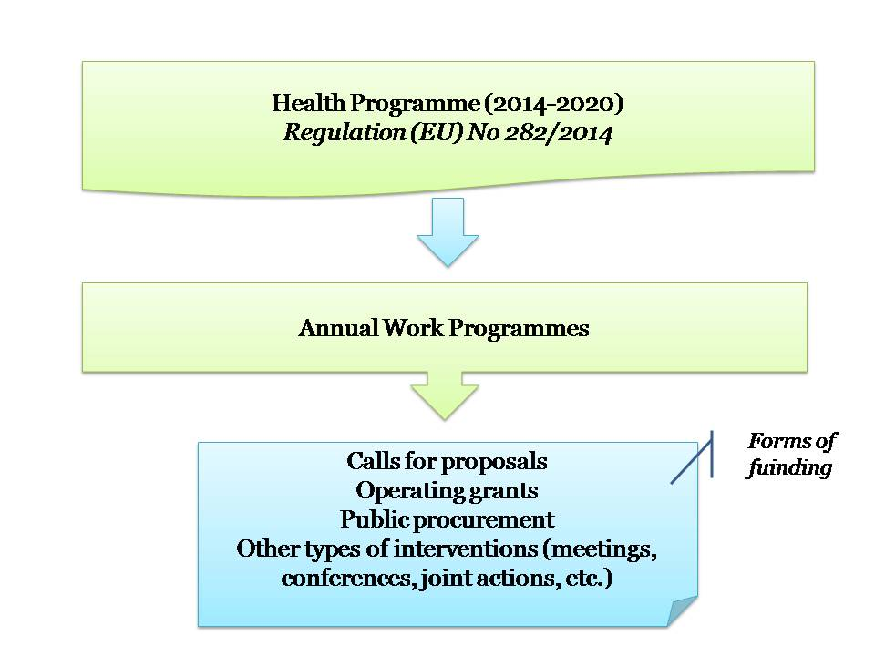 Health 2014-2020 Delivery system