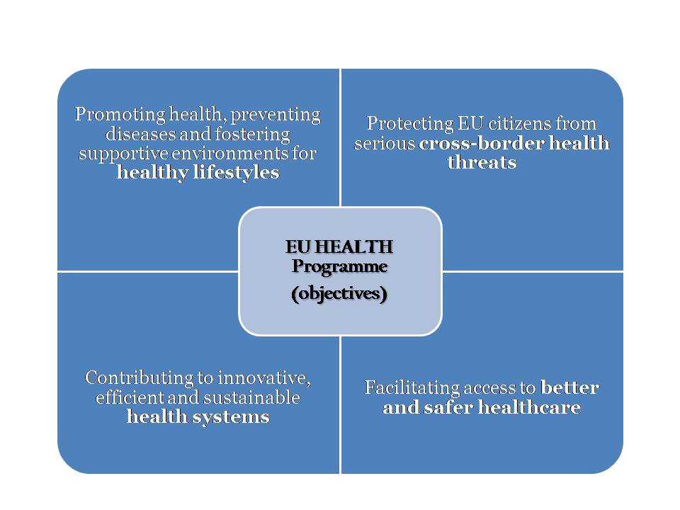The EU Health Programme