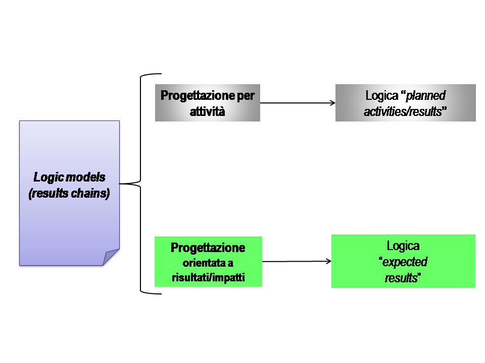 Logic models-presentation