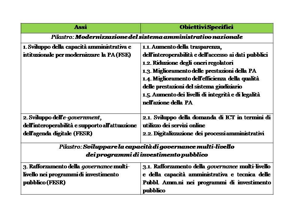 Assi_OS_PON Governance_ finale