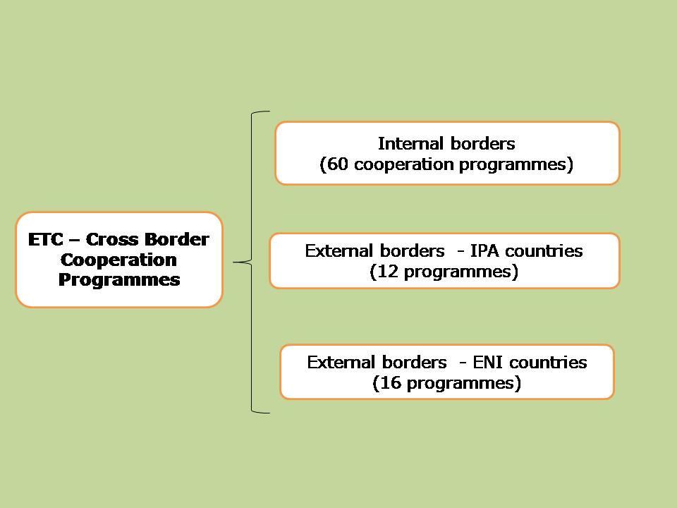 Interreg _Cross border cooperation_Sept 2016