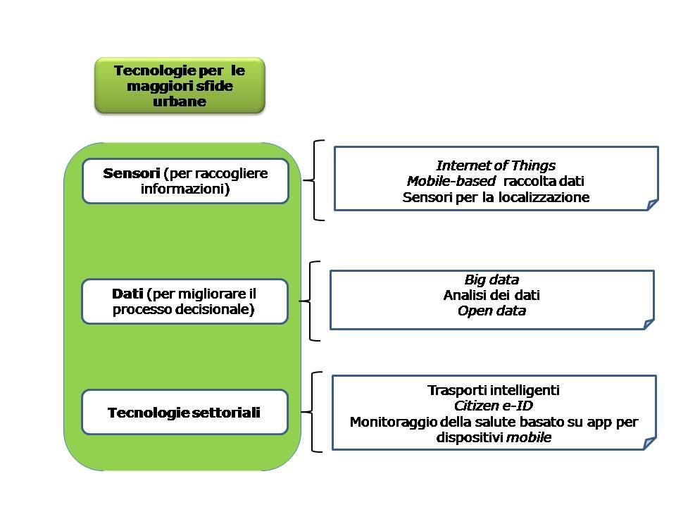 WEF (2016) Tecnologie per le sfide urbane