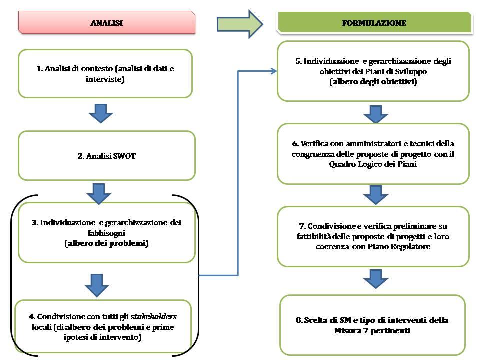 Quadro Logico Piano Sv. Comuni_post 25.08.2017