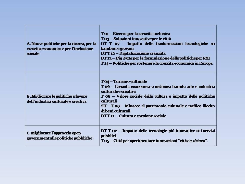 Sezione GOV Sfida sociale 6 H2020